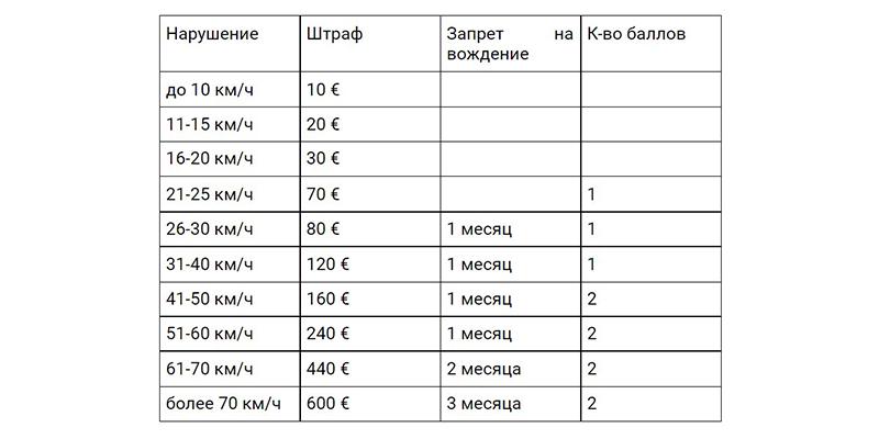 Штрафы за превышение скорости за городом в Германии, таблица