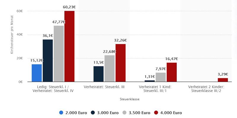 Статистика по церковному налогу в Германии, таблица