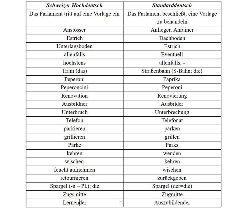 Гельветизмы, таблица