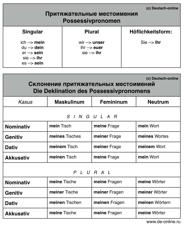 Онлайн таблица яндекс