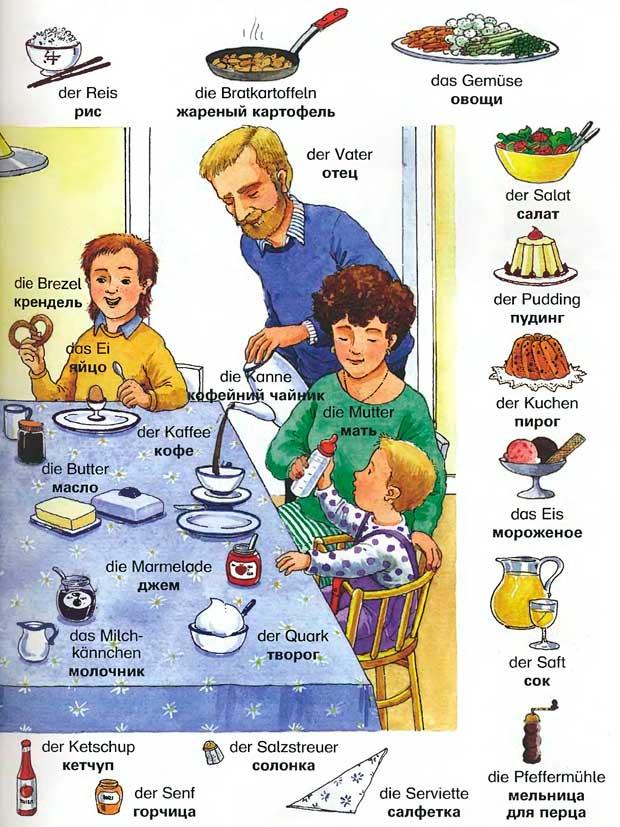 Словарь еды на немецком